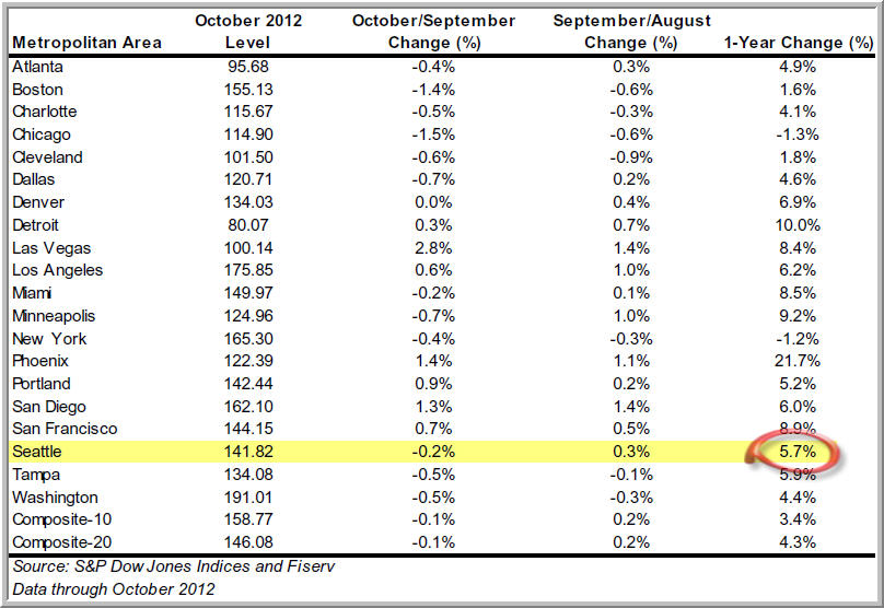 2012-10 Case-Shiller Report Chart