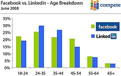 facebook-linkedin-age2008