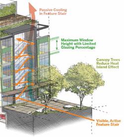 Passive Solar Convection Stairway