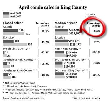 April 2008 Sales Chart