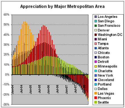 Case-Shiller Chart - Major Metro area - Vegas and Phoenix