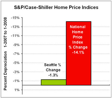 Case-Sillar Chart_Seattle-National