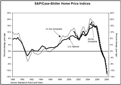 Case-Shiller Home Prices - National 5-2008