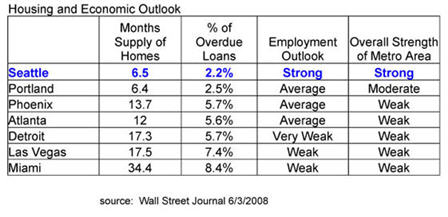 Housing and Economic Outlook 6-3-2008
