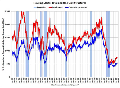 Housing Starts - CalculatedRiskBlog.com small
