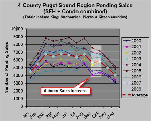 Pending Sales - Puget Sound Area - September bump