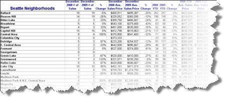 Stats in spreadsheet
