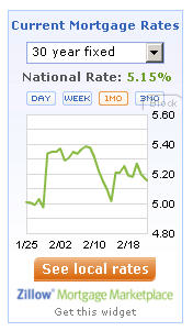 Zillow Mortgage Rate Widget