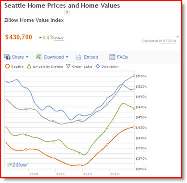 Zillow Chart 2