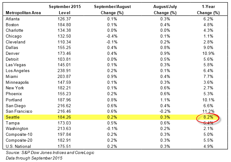 S&P Indices for September 2015